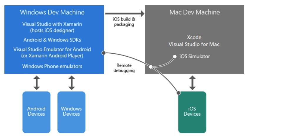 Xamarin project structure