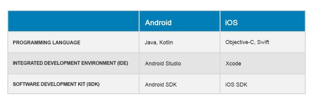 android and ios development