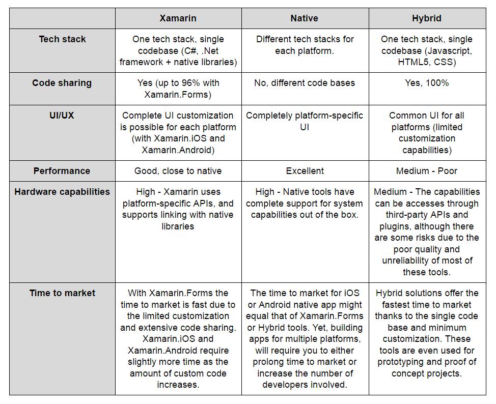 Xamarin vs Native vs Hybrid Development