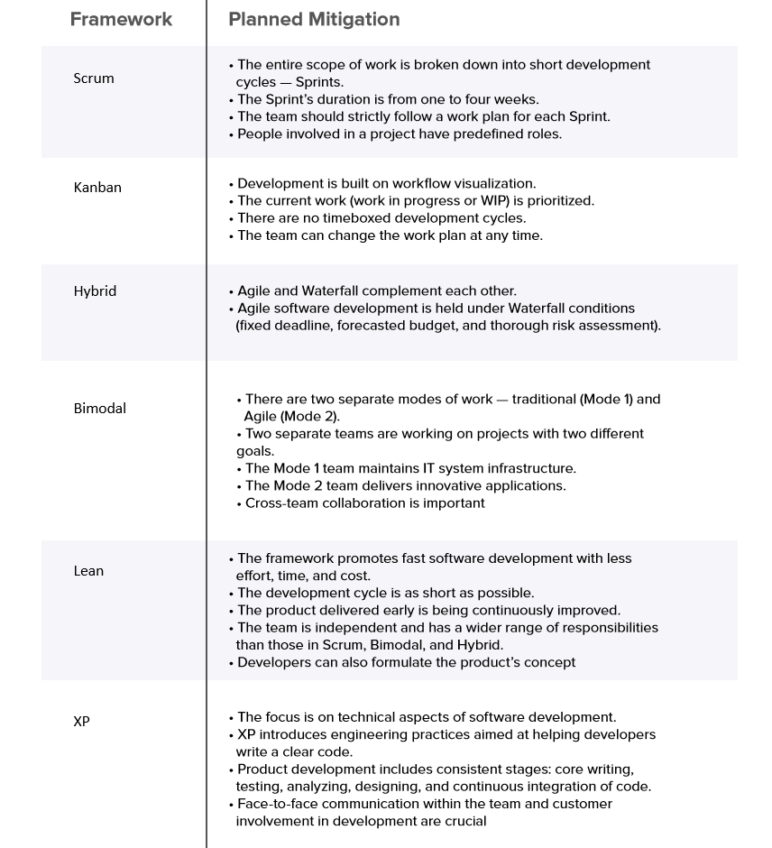 agile frameworks brief comparison