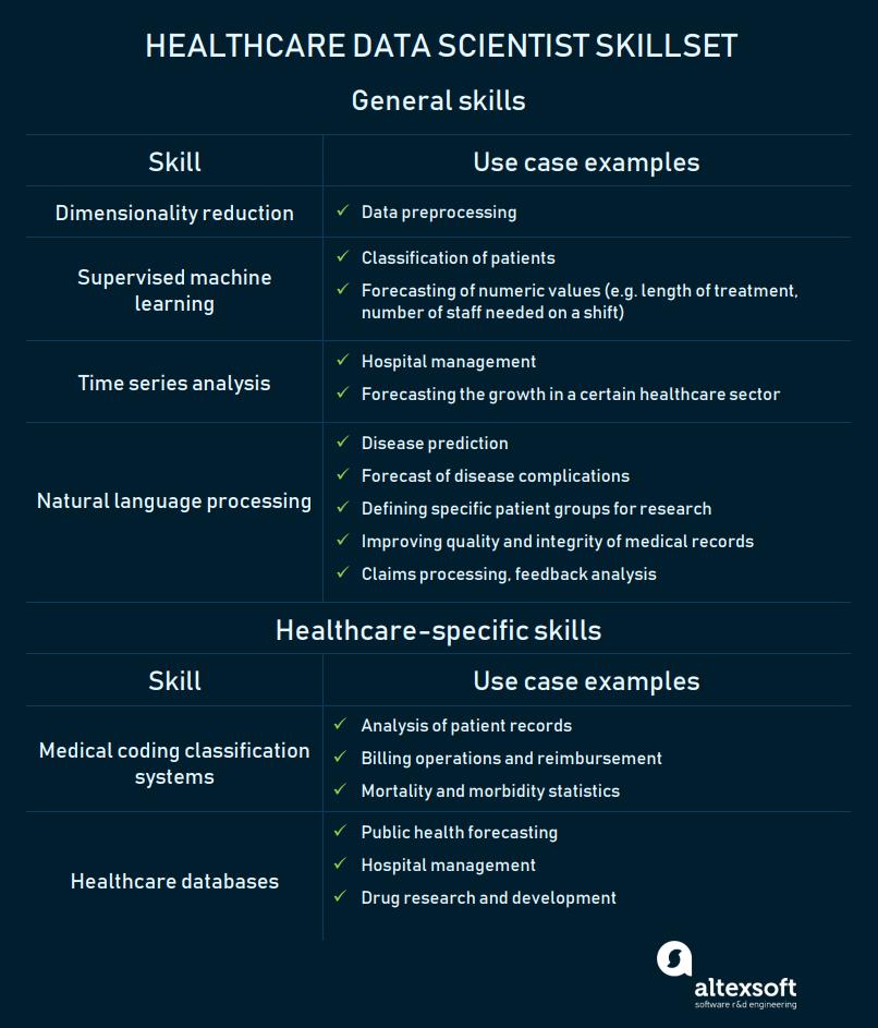 healthcare data scientist