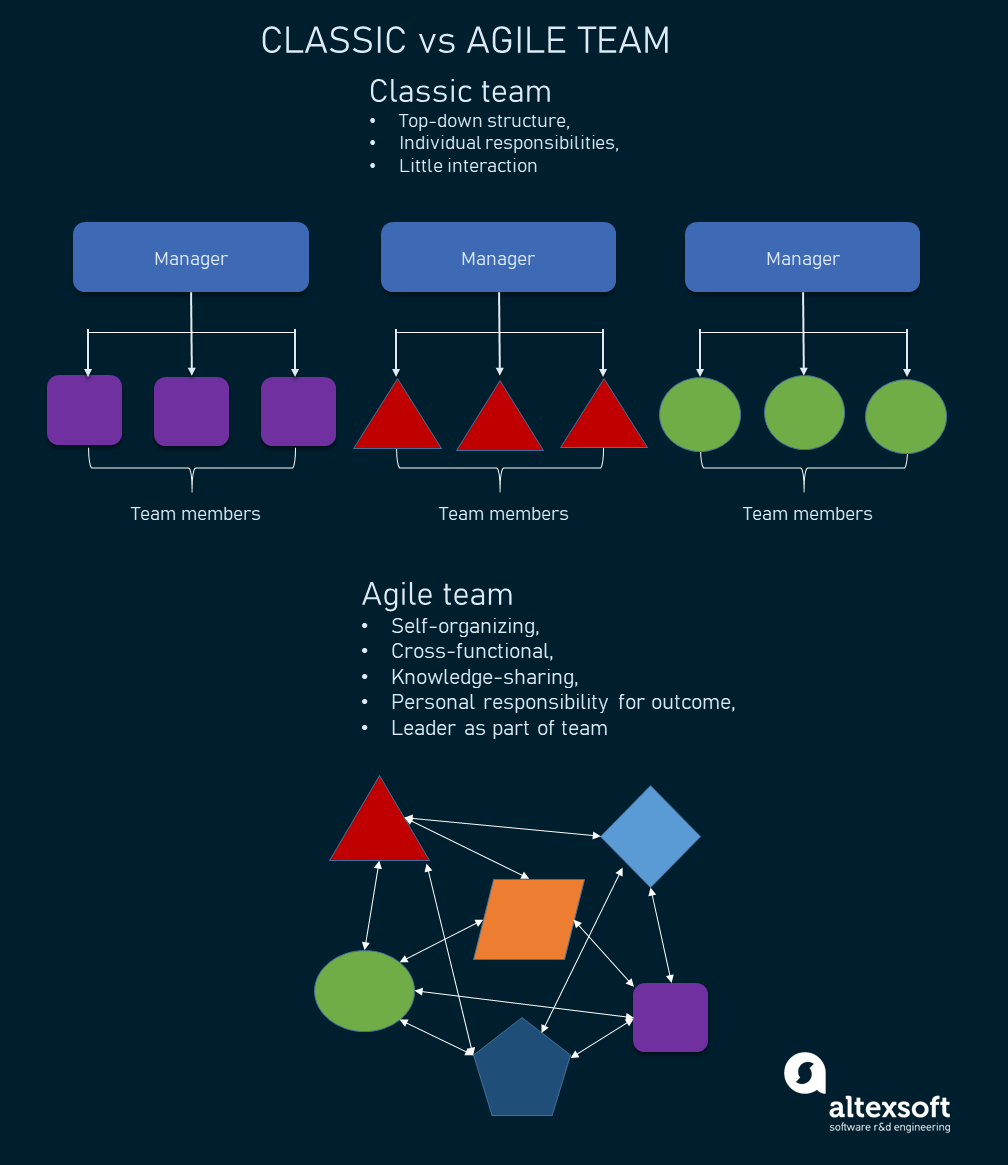 Comparison of traditional and agile team structures