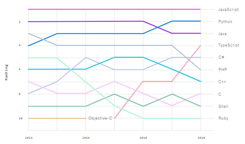 popular programming languages ranking