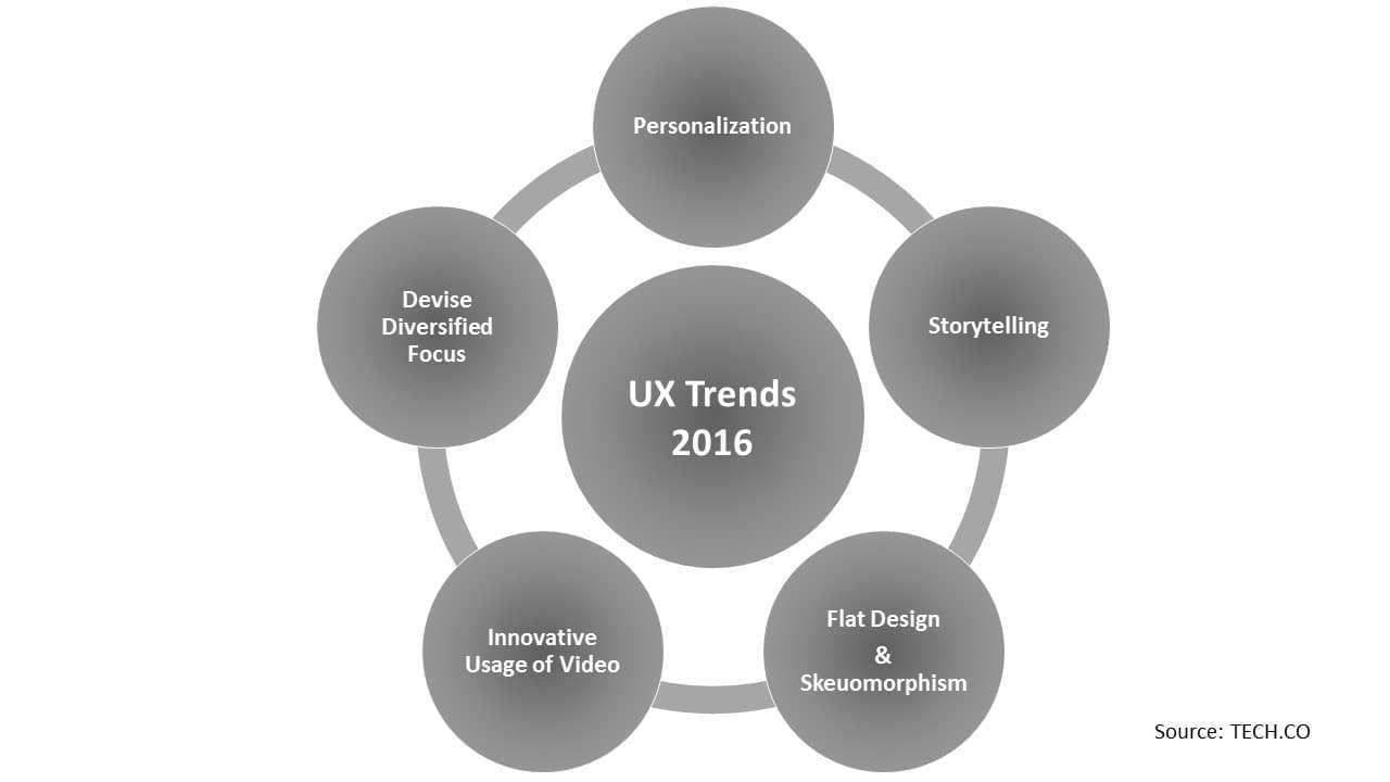 UX trends 2016