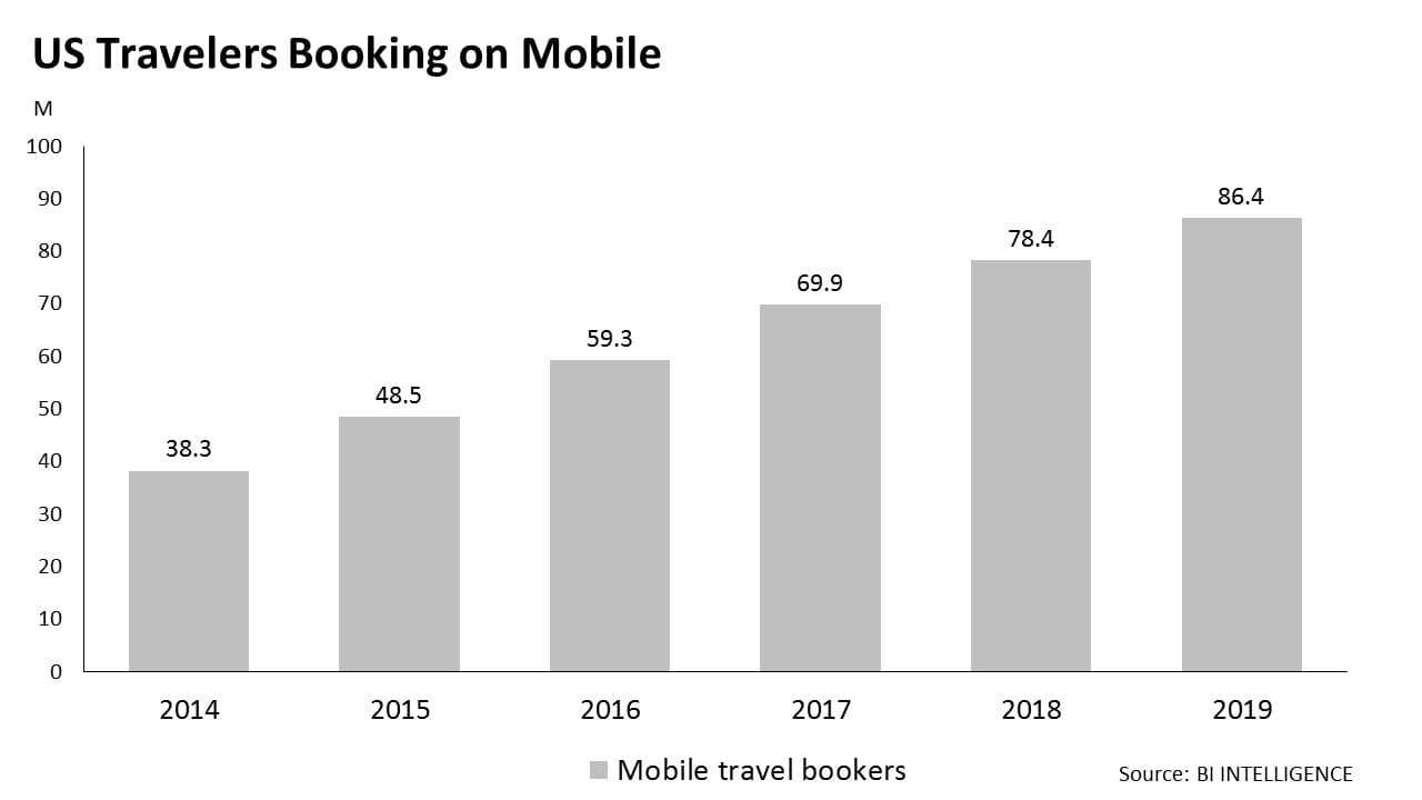 US travelers booking on mobile