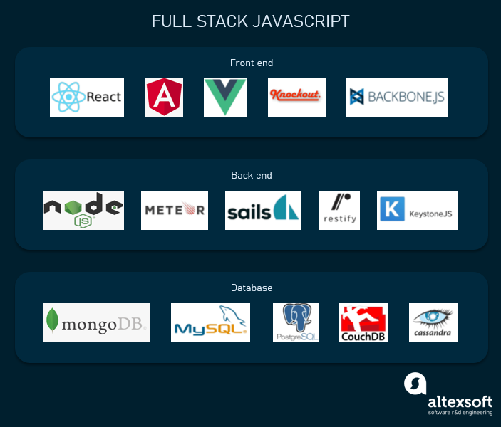 full stack JS components