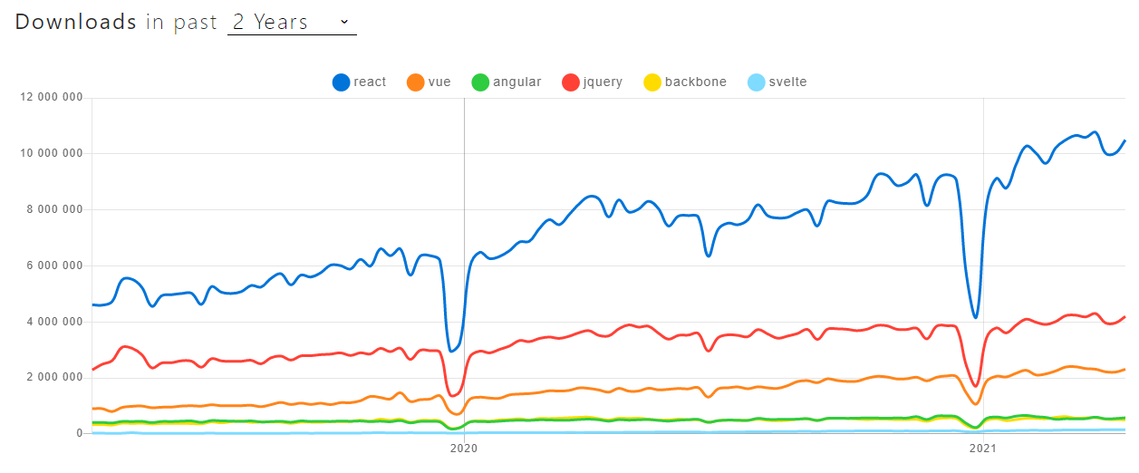 number of downloads of react, angular, vue, and other frameworks
