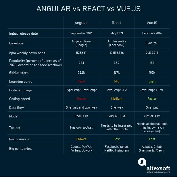 react vs angualr vs vue.js
