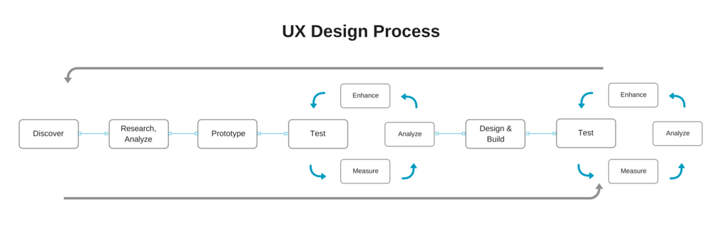 User Experience Ux Design In Software Product Development Altexsoft