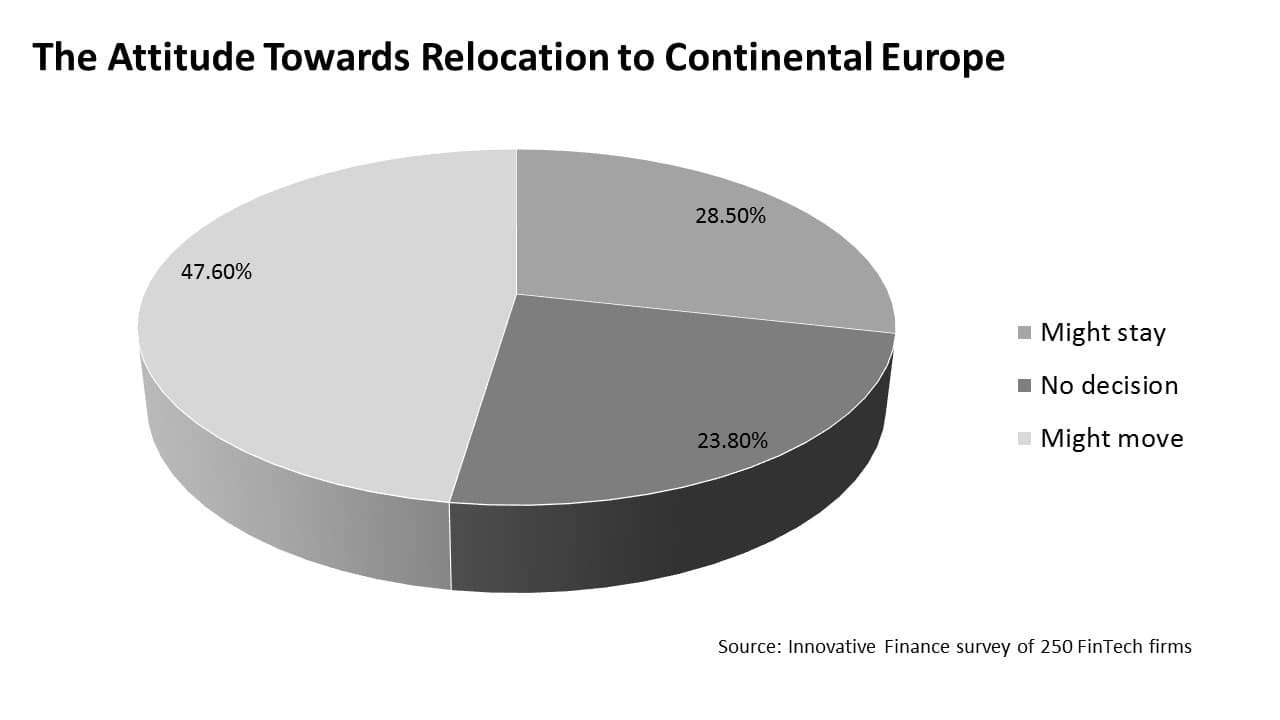 The attitude towards relocation to continental Europe