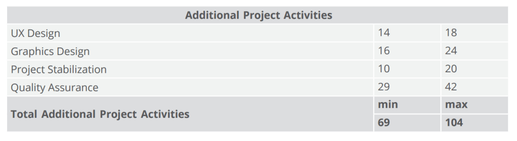 additional project activities
