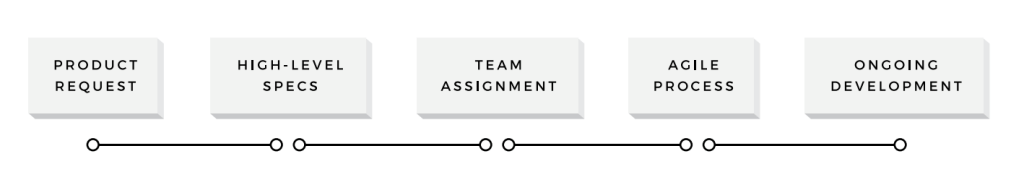 agile planning process
