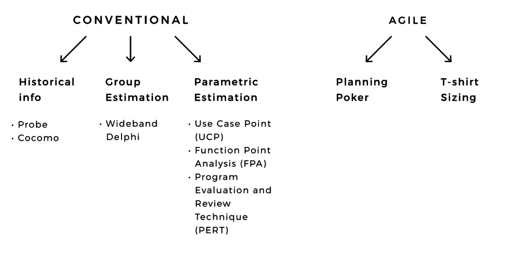 conventional vs agile estimation methods