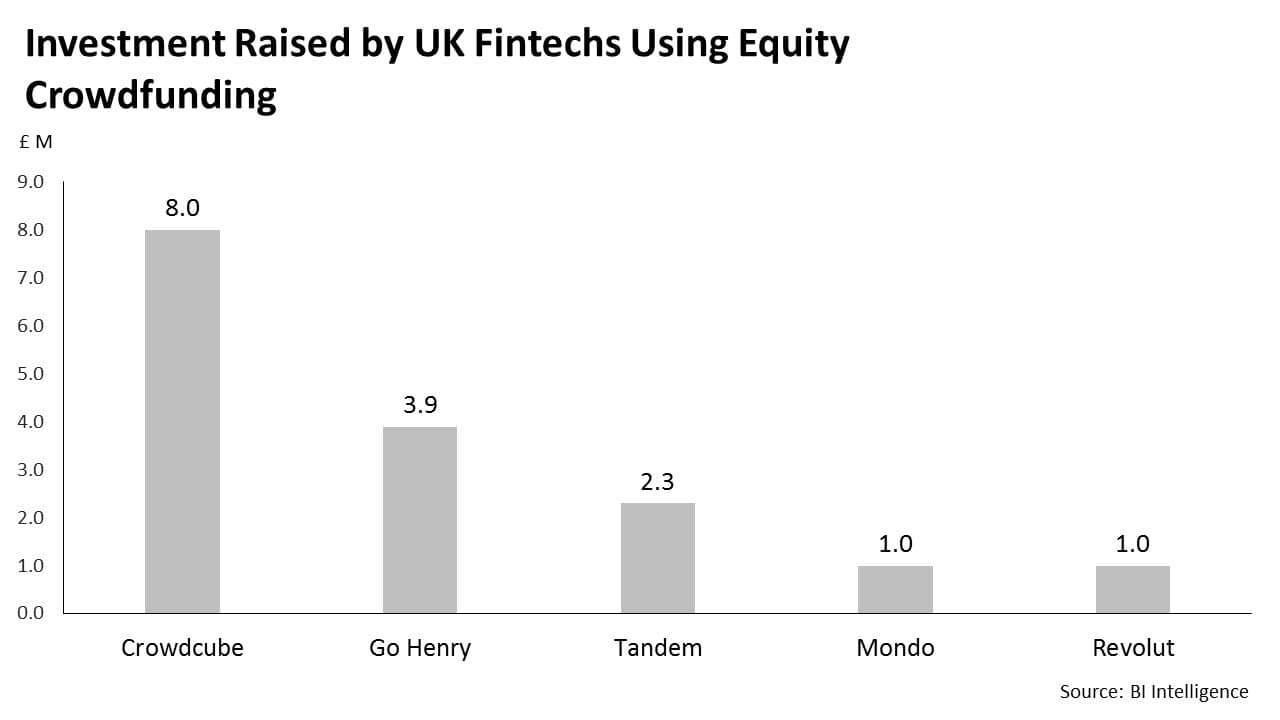 Investment raised by UK fintechs using equity crowdfunding