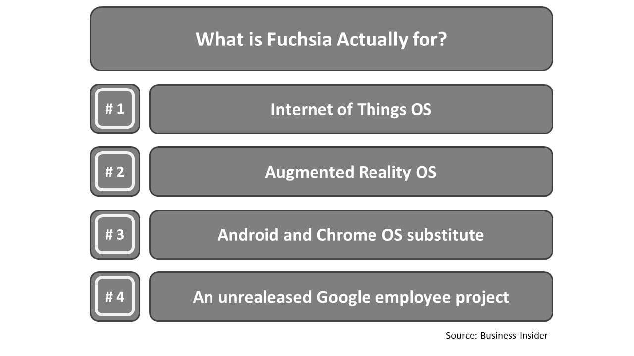 What is Fuchsia actually for?