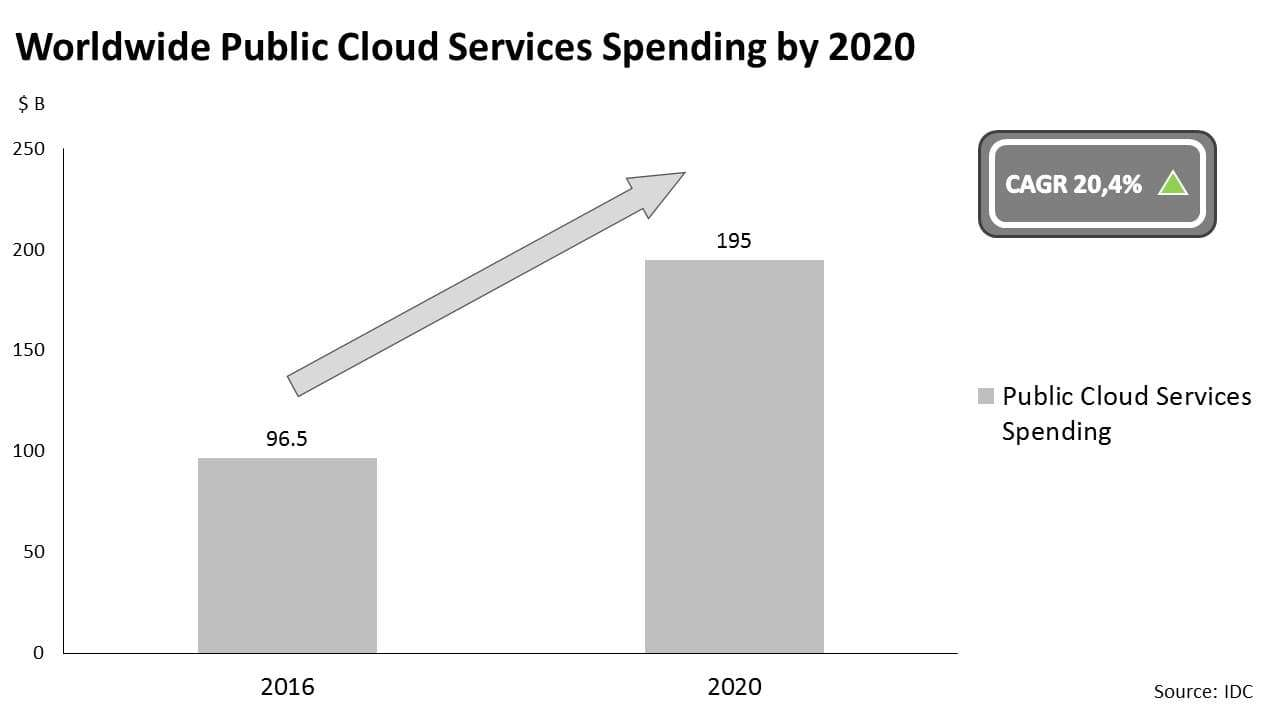 Worldwide public cloud services spending by 2020