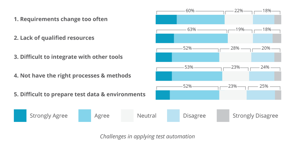 Challenges in applying test automation