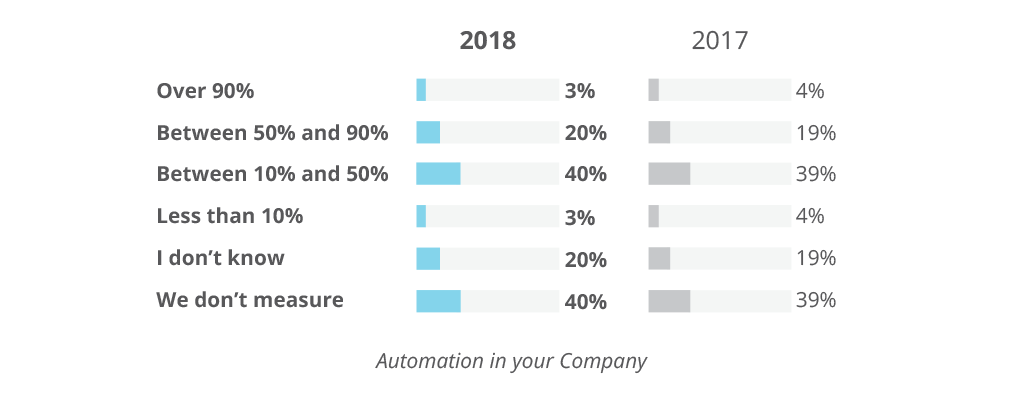 Automation usage in companies