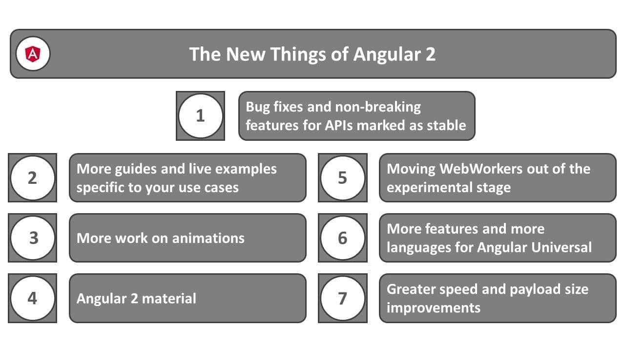 The news things of Angular 2