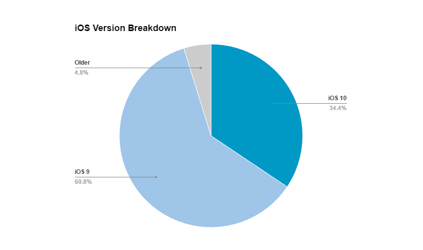 iOs version breakdown