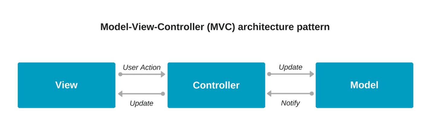 MVC architecture pattern