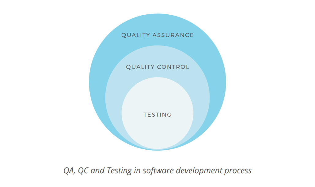 QA, QC and Testing in the software development process
