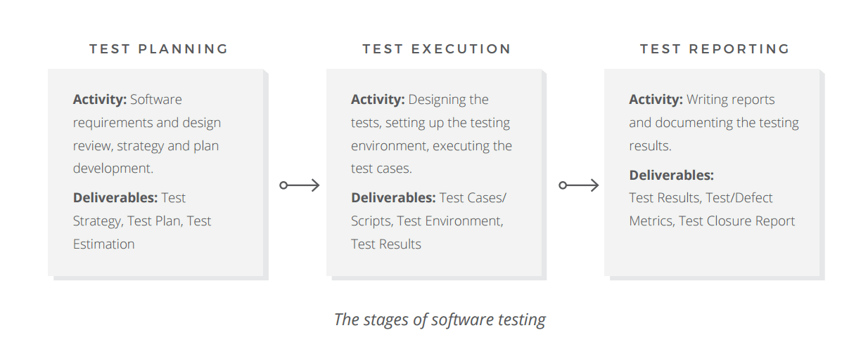 Quality Assurance Quality Control And Testing Altexsoft
