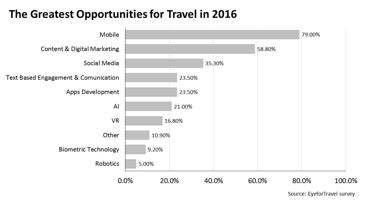 The best opportunities for Travel in 2016
