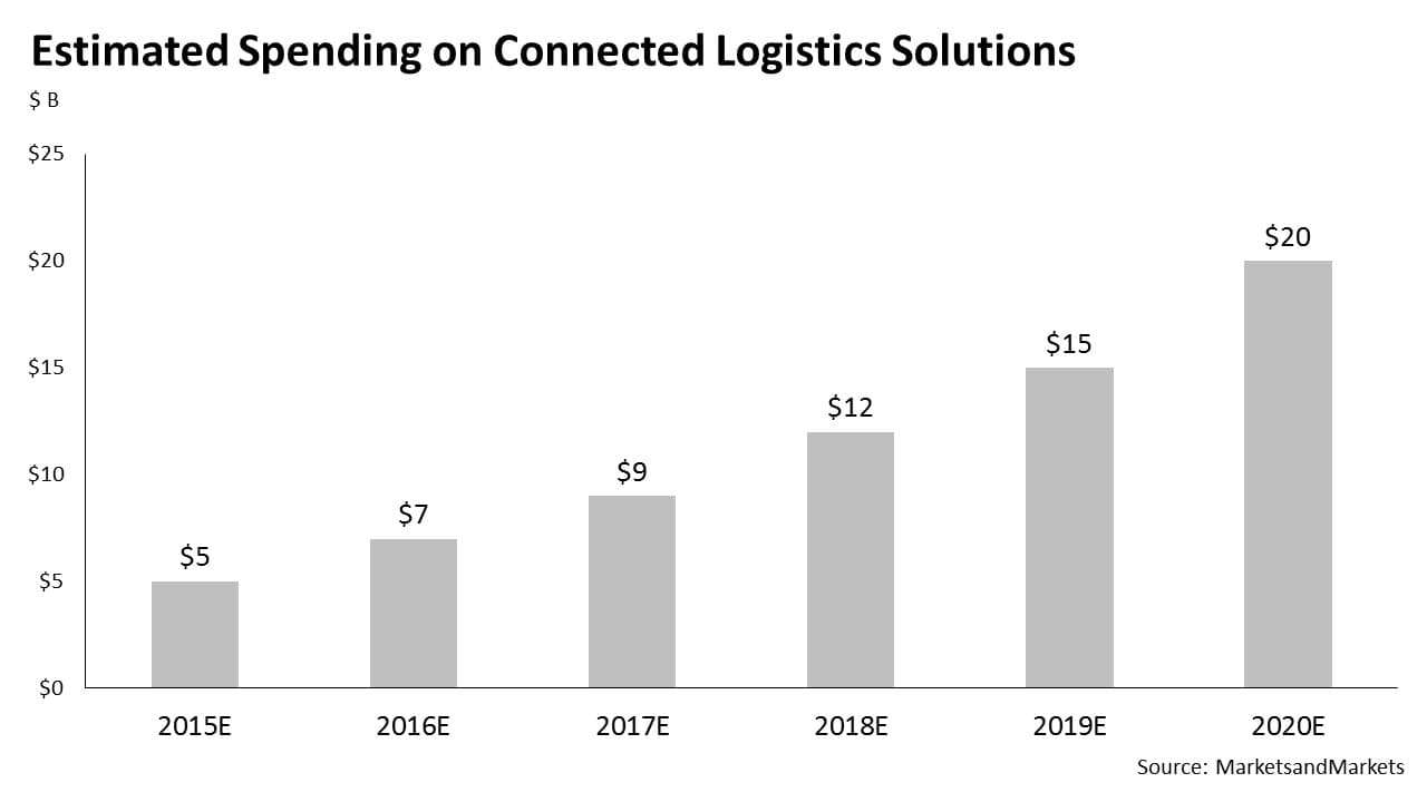 Spending on Connected Logistics Solutions