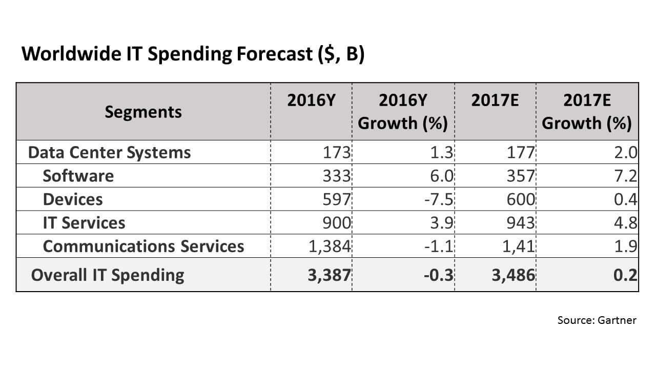 Worldwide IT Spending Forecast