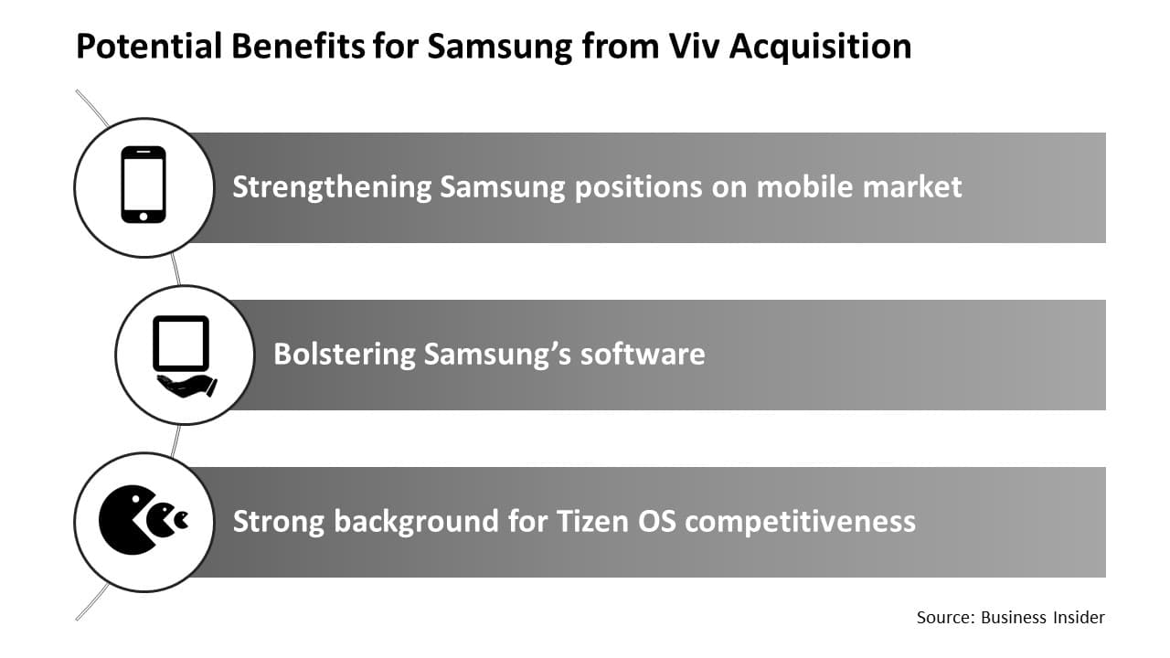Potential Benefits for Samsung from Viv acquisition