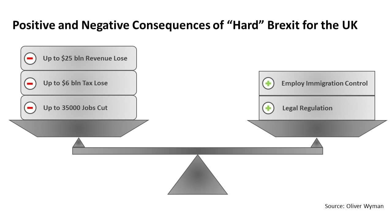 "Positive and negative consequences of ""hard"" Brexit for the UK"