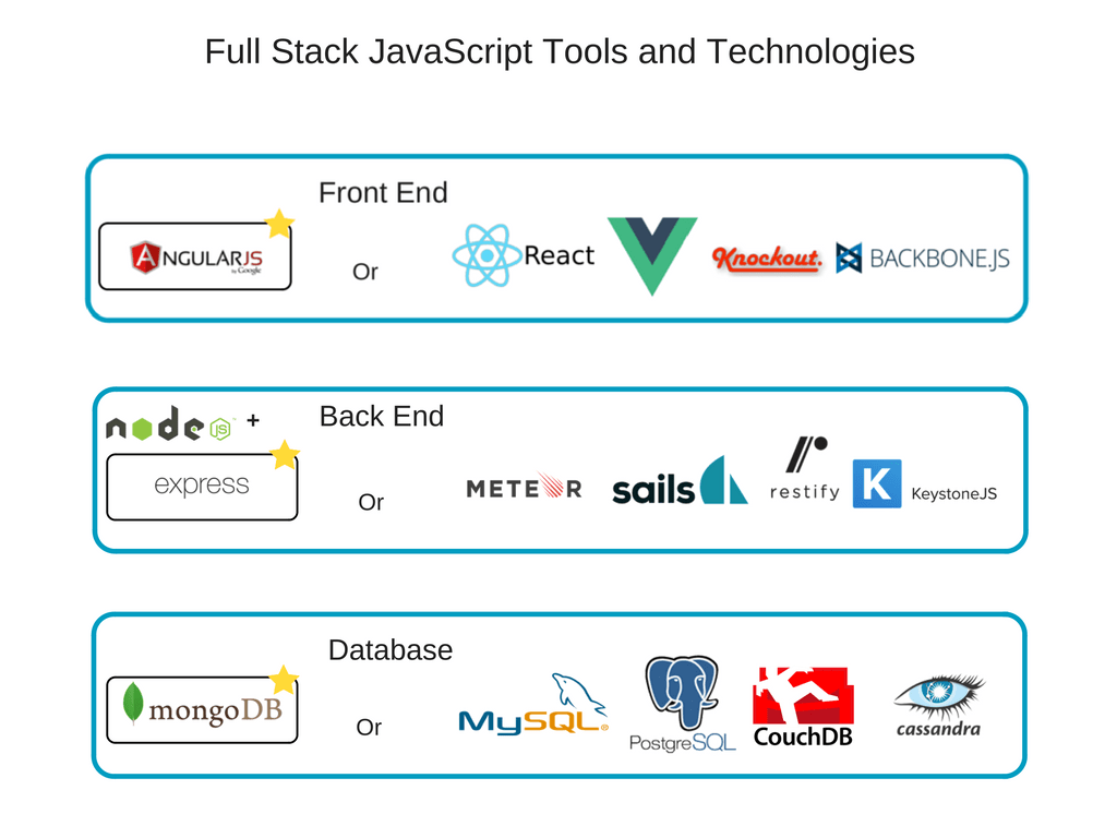 full stack javascript tools