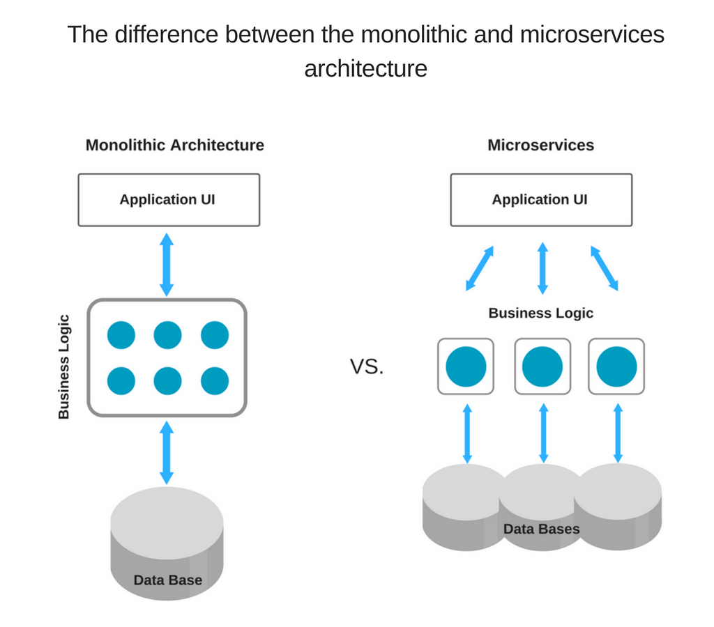 The difference between the monolithic and microservices architecture