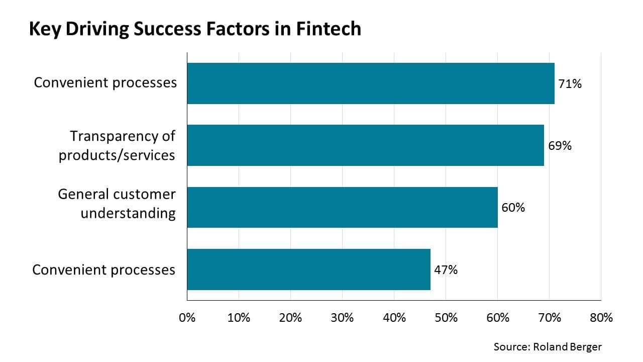 Key Driving Success Factors in Fintech