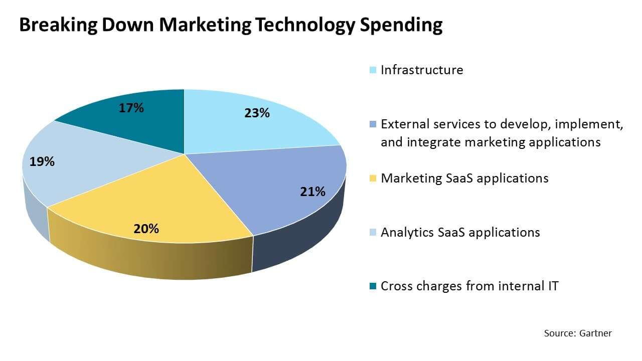 Breaking down marketing's technology spending