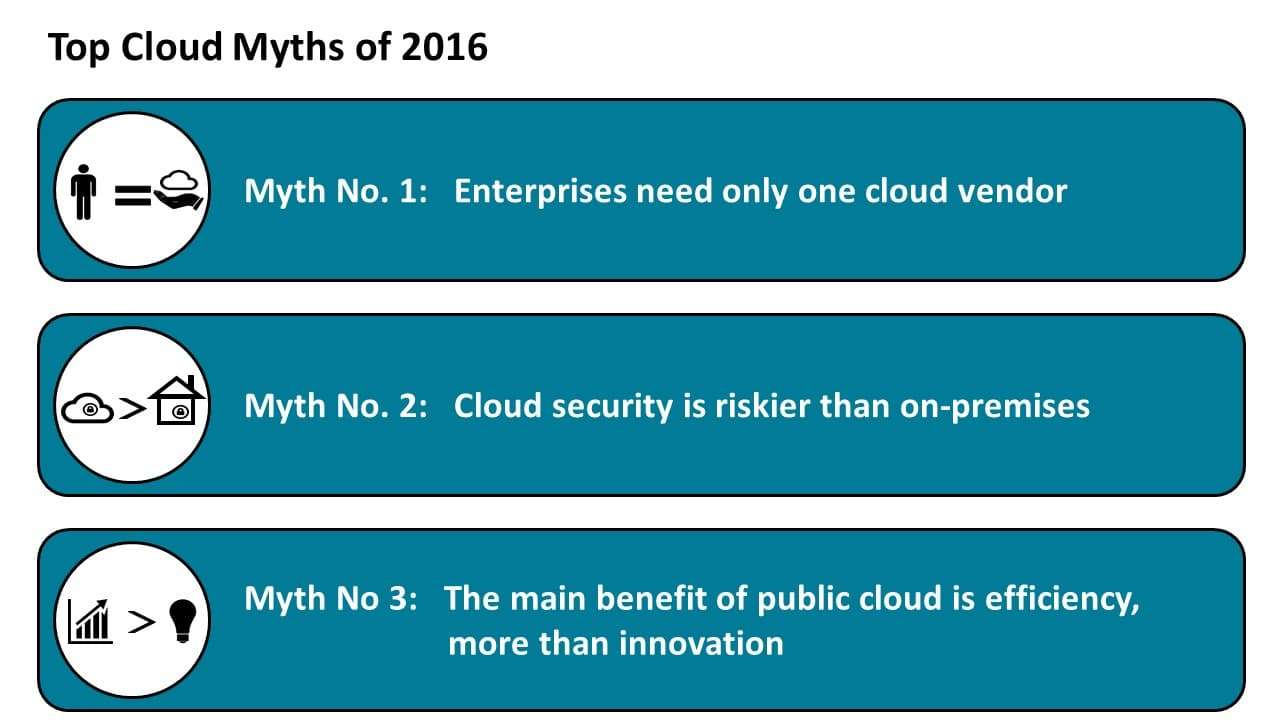 Top Cloud Myths of 2016 (1-3)