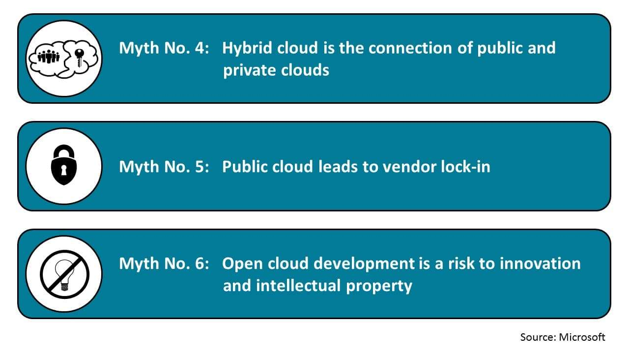 Top Cloud Myths of 2016 (4-6)