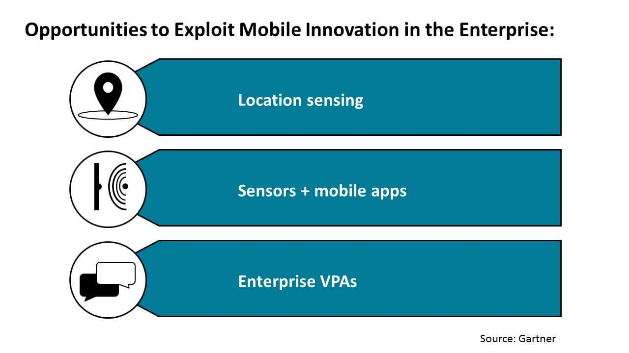 Opportunities to Exploit Mobile Innovation in the Enterprise