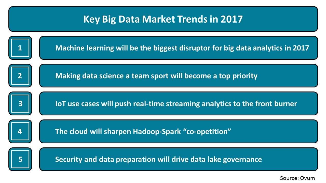 Key Big Data Market Trends in 2017