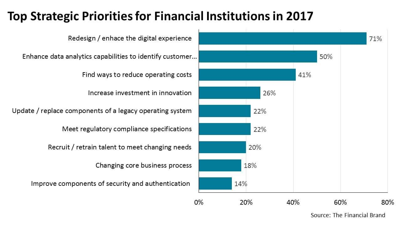 Top Stratagic Priorites for Financial Institutions in 2017
