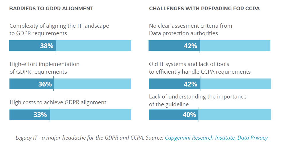 Legacy IT is a blocker to CCPA and GDPR adoption