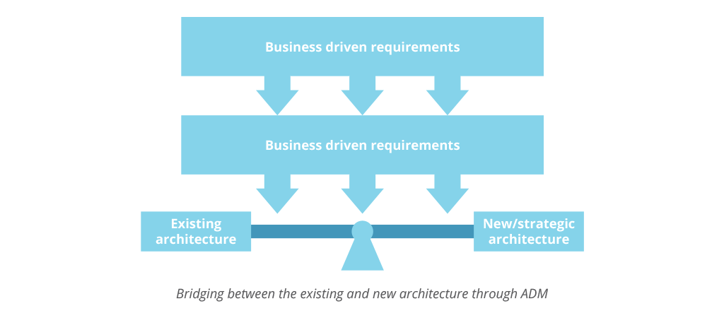 balancing between existing and new architecture