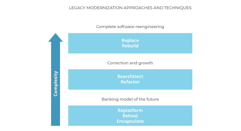 legacy system modernization approaches