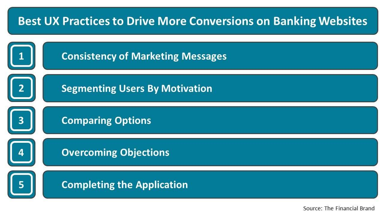 Best UX Practices to Drive More Conversions on Banking Websites