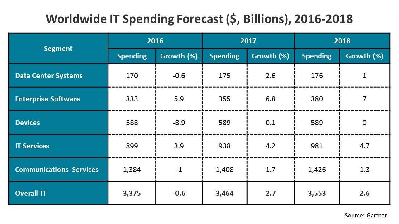 Worldwide IT Spending Forecast ($, Billions), 2016-2018