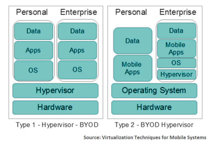 Hypervisors types
