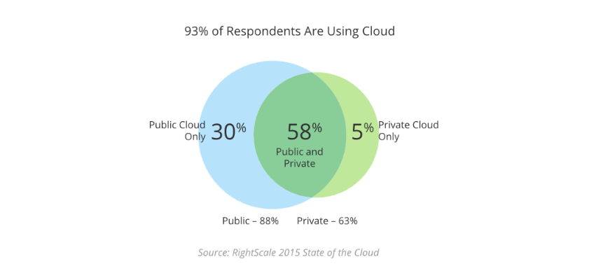 93% of respondents are using cloud