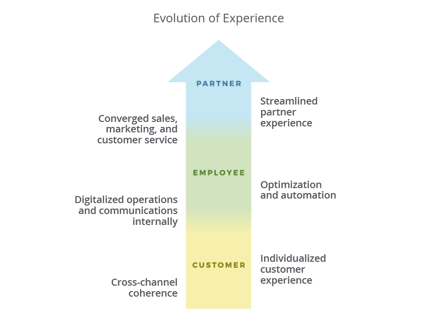 from customer through employee to partner