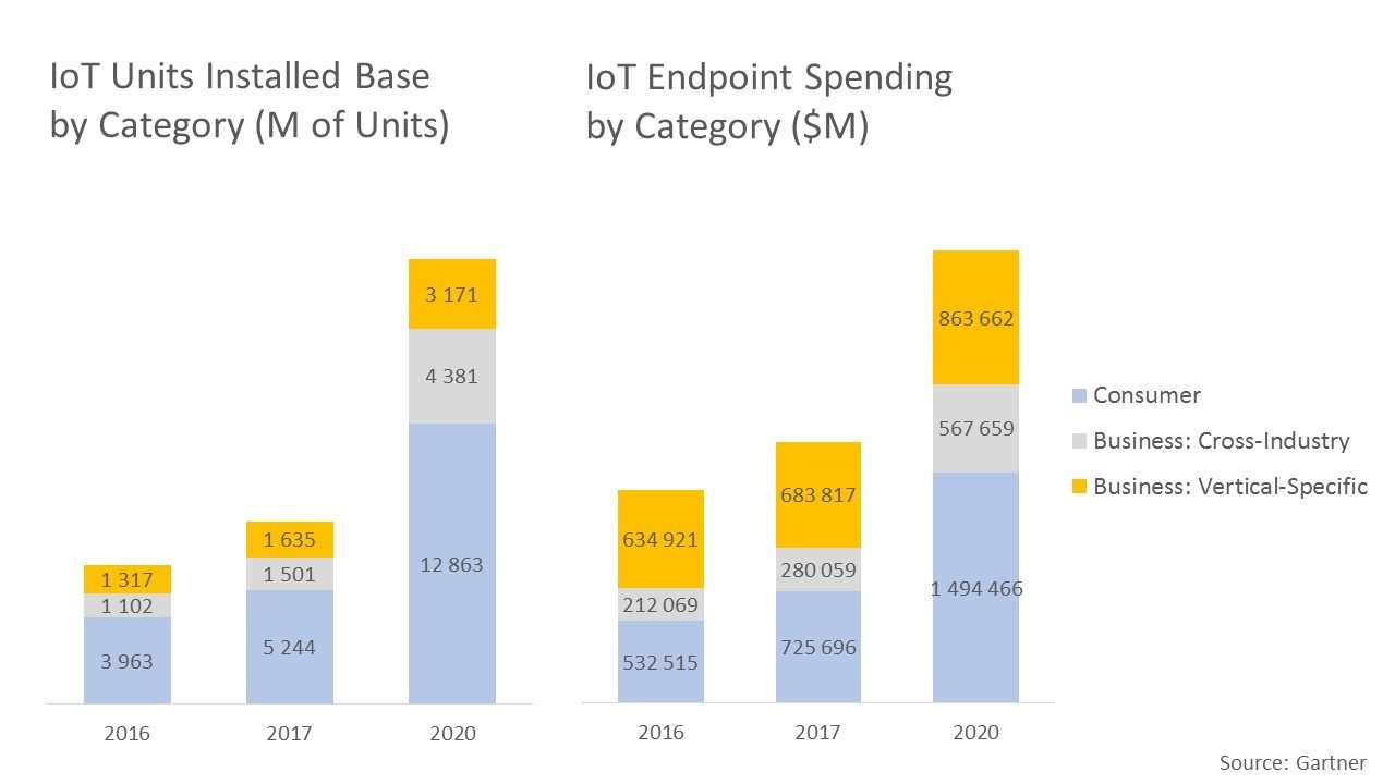 Global IoT Market Forecast, 2016-2020